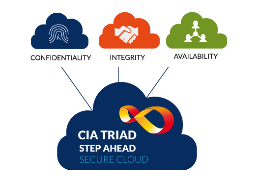stp-secure-cloud