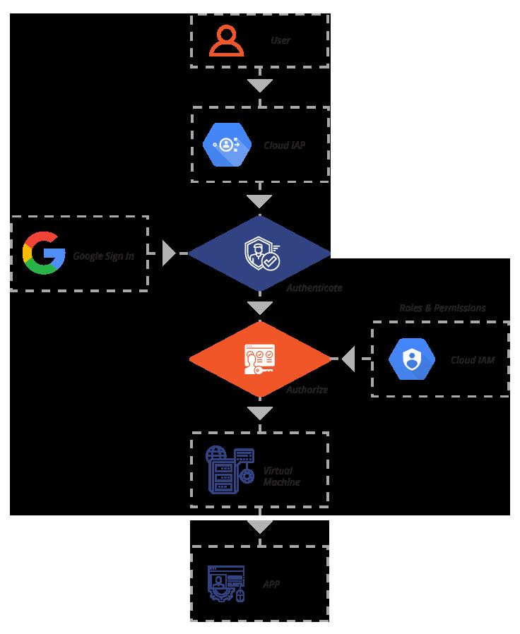 Google Cloud IAP